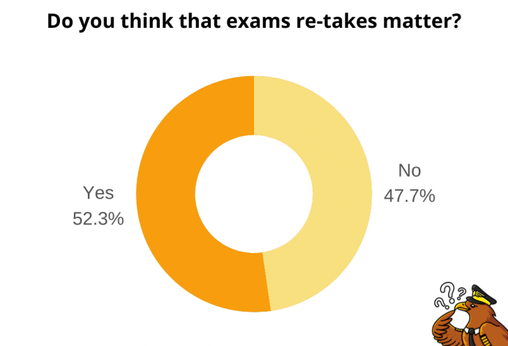 Chart: Pilot's opinion on whether airlines filter candidates according to the number of ATPL exam re-takes
